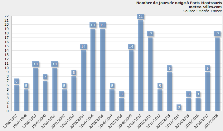 Historical chart of snow in paris